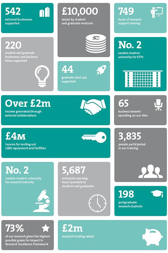 Infographic summarising REI statistics