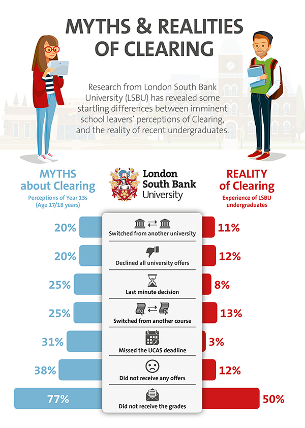 Clearing perceptions and reality infographic