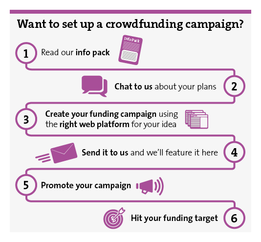Infographic to explain the steps involved in crowdfunding
