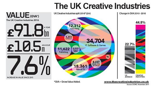 UK creative industries chart