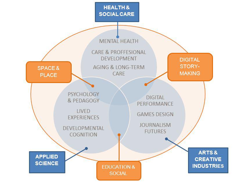 Digital health venn diagram