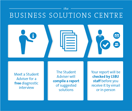 Infographic displaying the process of the Business Solutions Centre