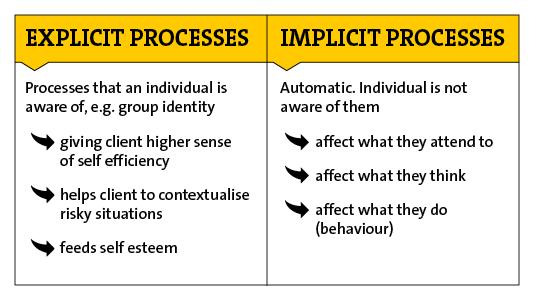 Explicit and implicit processes in addiction treatment